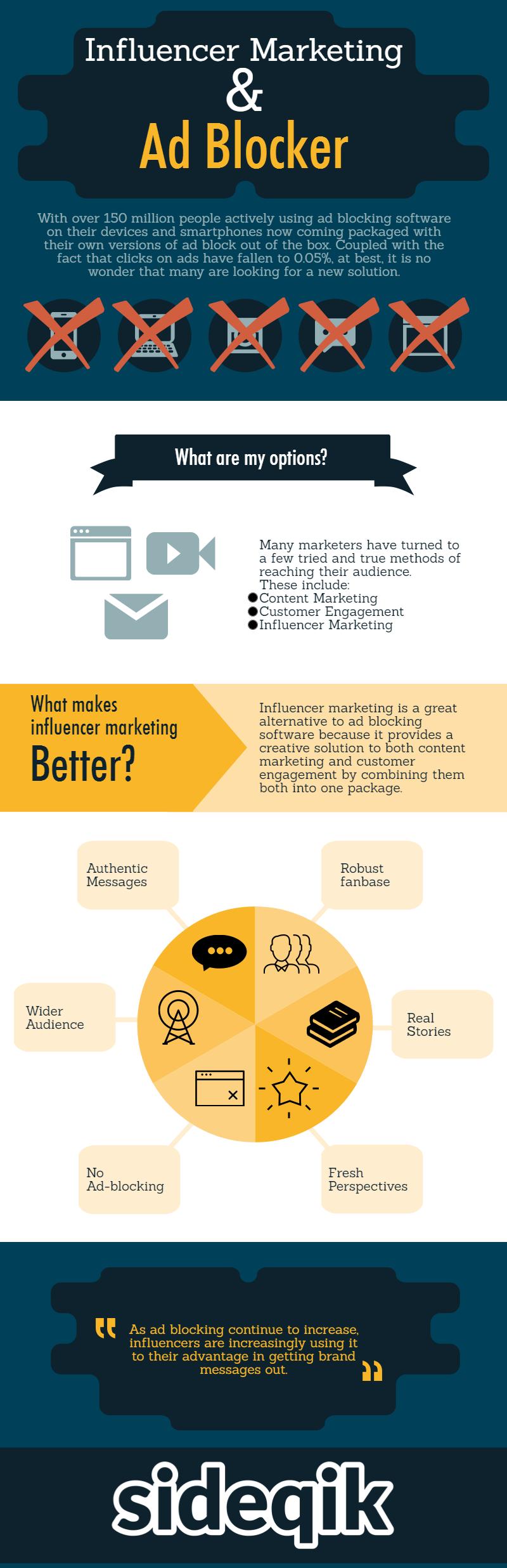 influencer marketing and ad blocker