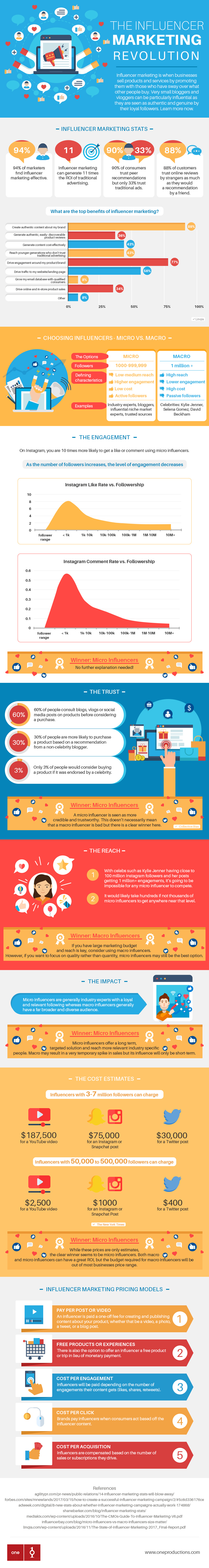 social media influencers infographic