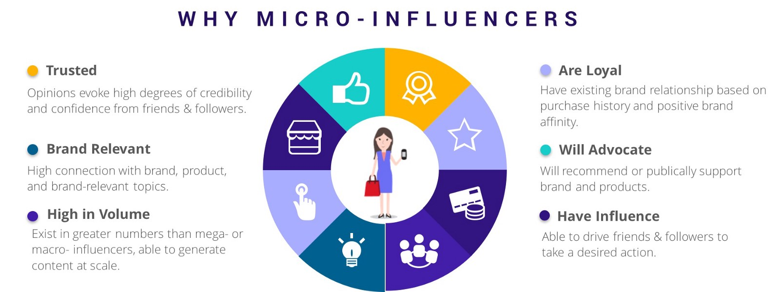 why micro-influencers