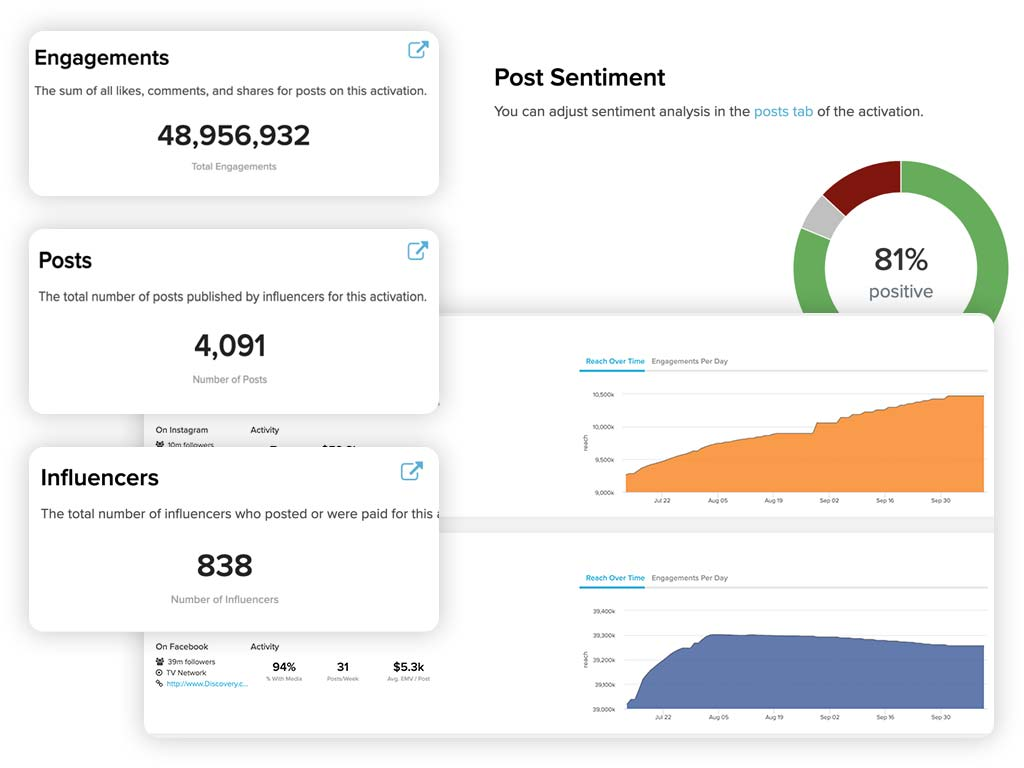 Screens showing Sideqik tools that measure influencer impact