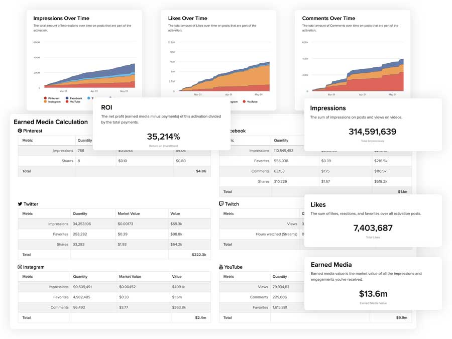 Sideqik dashboard showing campaign insights and ROI results